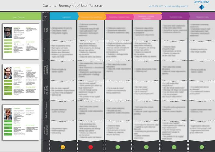 Customer Journey Maps illustrate the journey user go through when interacting with a product/service. This article explains a Customer Journey Map technique