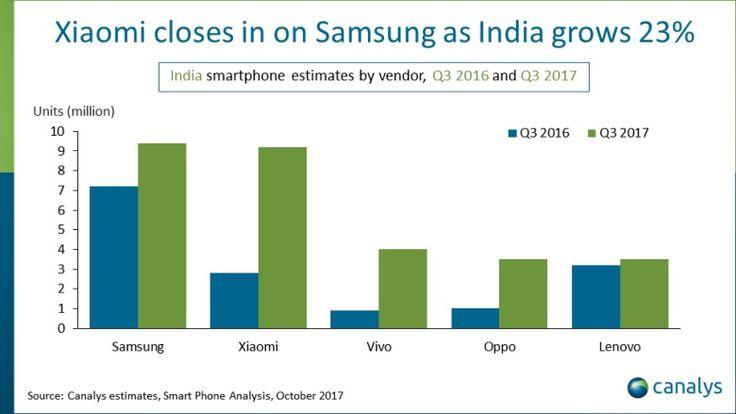 Xiaomi hampir mencapai puncak penjualan smartphone Q3 di India, pasar terbesar kedua di dunia – IndoLinkFree