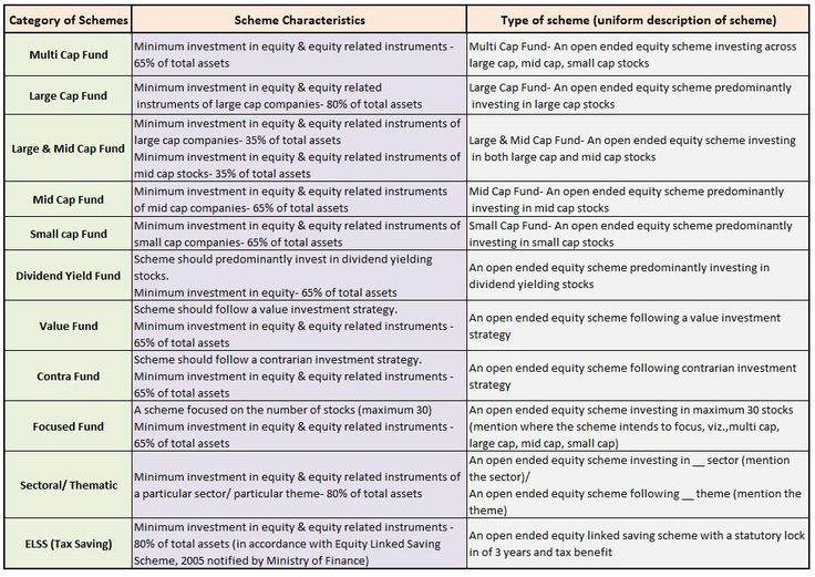 Re-categorization of Equity mutual fund schemes in India | SEBI's new norms.