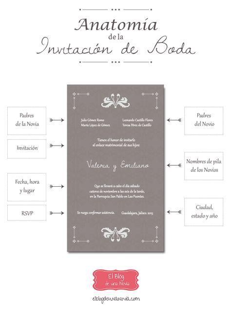Anatomía de la Invitación de Boda | El Blog de una Novia #Infografía #boda #wedding