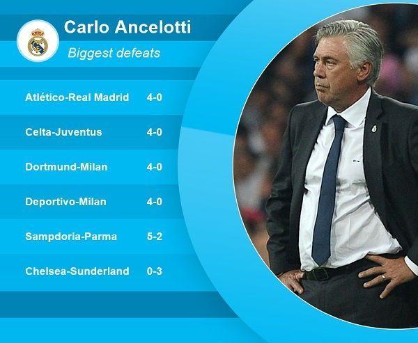 Trener Realu Madryt nigdy nie przegrał wyżej niż 0:4 • Carlo Ancelotti i jego najwyższe porażki w pracy trenerskiej • Zobacz więcej >> #ancelotti #football #soccer #sports #pilkanozna