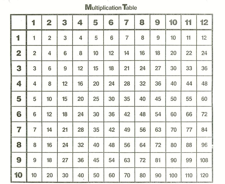 Number Names Worksheets free printable multiplication tables 1-12 : 1000+ ideas about Times Table Chart on Pinterest | 10 Times Table ...
