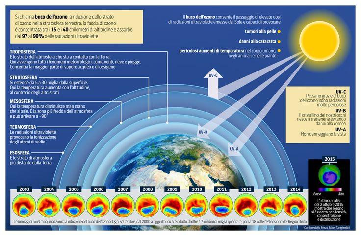 Iniziamo prima di tutto a capire cosa è il buco dell'ozono Il buco dell'ozono è una riduzione ciclica dello strato di ozono stratosferico (ozonosfera). Lo strato di ozono (O3) funge da...