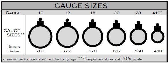 gauges shotgun barrels are classified by  u0026quot gauge u0026quot