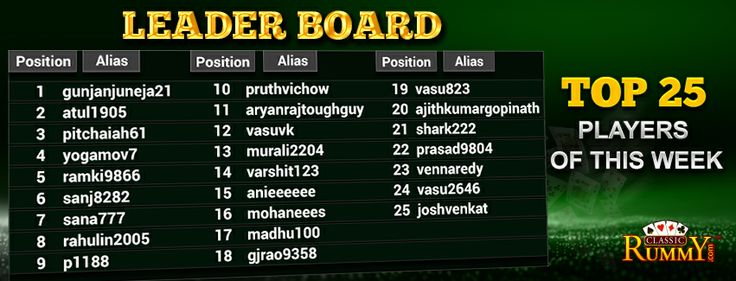 Leader Board for Top 25 Players of the week offer at #classicrummy.To know more details>>https://www.classicrummy.com/free-rummy-cash-back-offer?link_name=CR-12