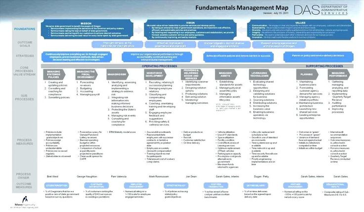 human resources strategy template business strategic plan