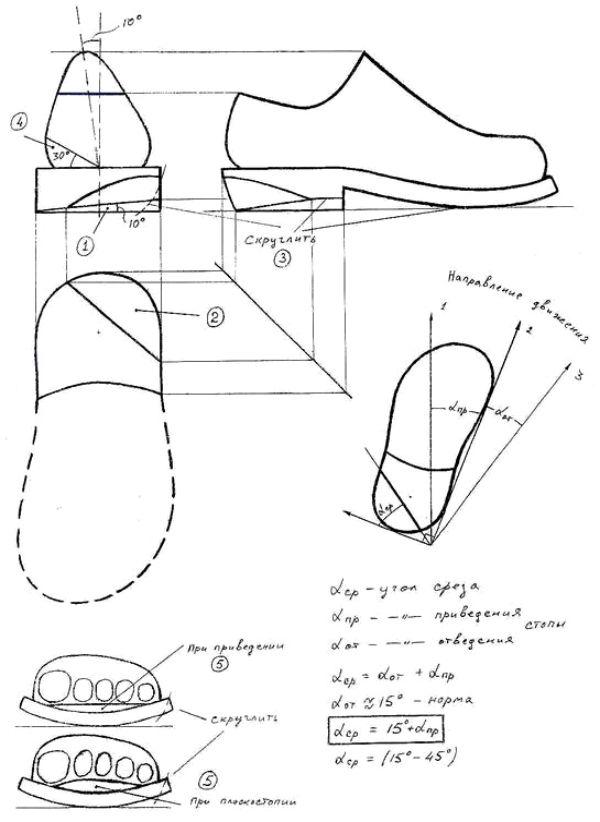 Косолапость, плоскостопие, супинаторы - Как исправить косолапие и плоскостопие.