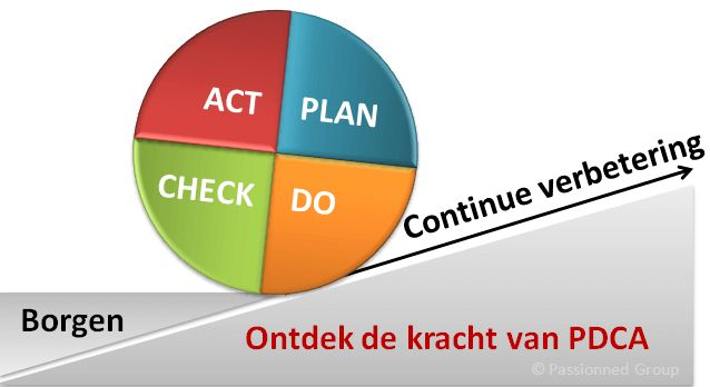 Over de PDCA cyclus