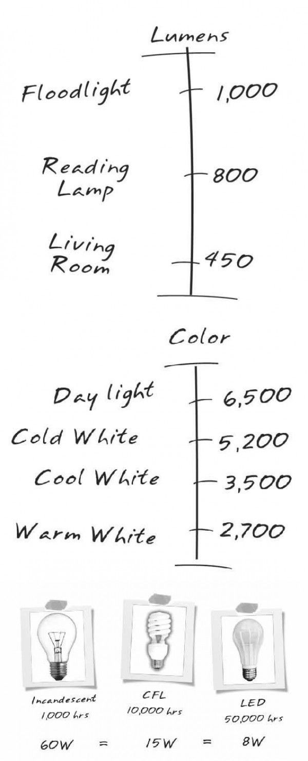 Home decor cheat sheet: how to pick the right lighting for your home? Source: designbump.com