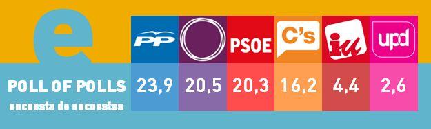Abril 2015. La encuesta de encuestas de @Electograph. Media ponderada de las encuestas para elecciones grales en España últimos 30 días.