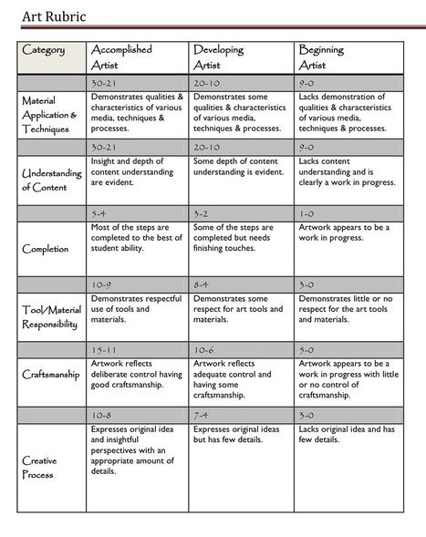 A Handy Rubric for Art Teachers ~ Educational Technology and Mobile Learning | Learning*Education*Technology | Scoop.it
