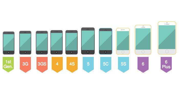 初代のiPhoneが発表されてから、今月でちょうど8年が過ぎました。 この間、歴代のiPhoneがどのように進化してきたのか、をまとめたアニメーションGIF画像が掲載されていました。 画像は、初代iPhoneから最新のiPhone 6・6 Plusまでの全機種の3Dモデルを作成し、モーフィングを使って変化のようすを短くまとめたものです。 下はiPhoneを正面からみたもの。画面のサイズが大型化している傾向がはっきりとわかります。  iPhone Evolution 次は斜め方向からみた歴代のiPhone。 ややわかりにくいですが、画面は大型化する一方で、逆に本体は薄型化が進んでいる傾向がみえます。  iPhone Evolution side そして最後は背面からみたところ。 デザインの変化もさることながら、使用されている素材の移り変わりも注目されます。 初代はアルミと樹脂を組合せたもの、3G・3GSは樹脂、4・4sはガラス、5・5sはアルミとガラスですが、5cは樹脂と、さまざまな素材を試していることがわかります。  iPhone Evolution back…