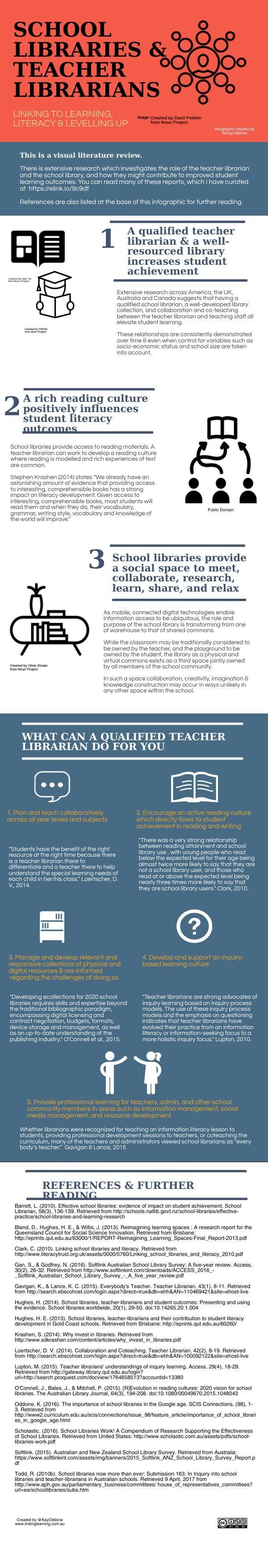 School Libraries, Teacher Librarians & Student Achievement | Piktochart Infographic Editor