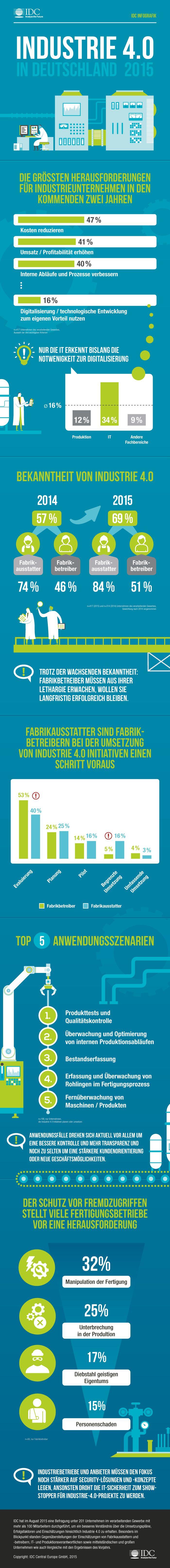 Industrie 4.0 in Deutschland: Nur jeder achte Produktionsverantwortliche sieht Notwendigkeit | Kroker's Look @ IT