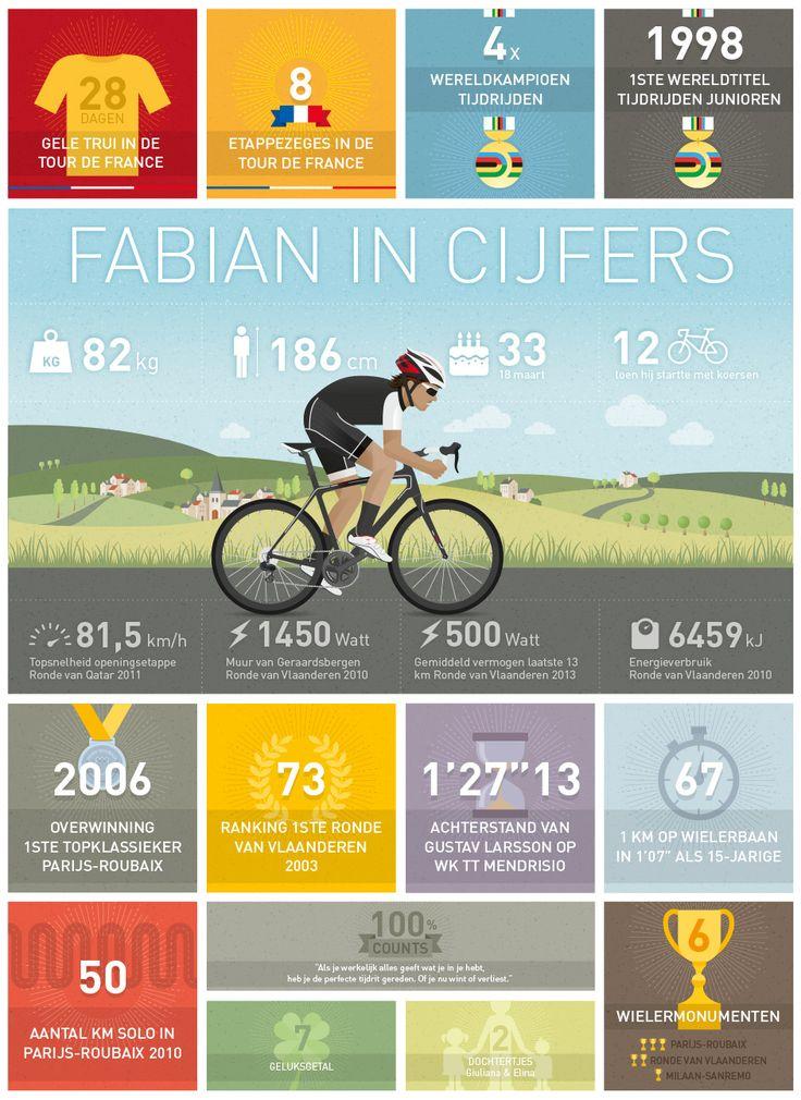 Infographic about Fabian Cancellara for Titanen