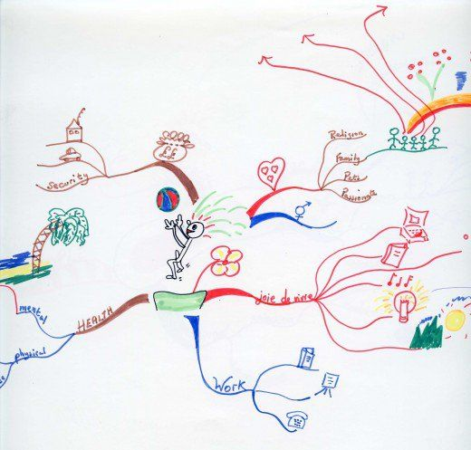 Example of a personal mind map covering personal development and life interests. Note that the central focus is of a stick person having fun (throwing a ball). There is lots of colour included and the diagrams do NOT need artistic talent.
