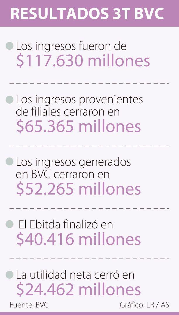 Los ingresos de la BVC crecieron 32%