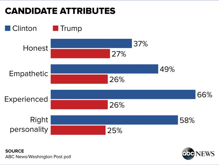 Challenges for Trump vs. Clinton: Favorability, Attributes and More (POLL) - ABC News