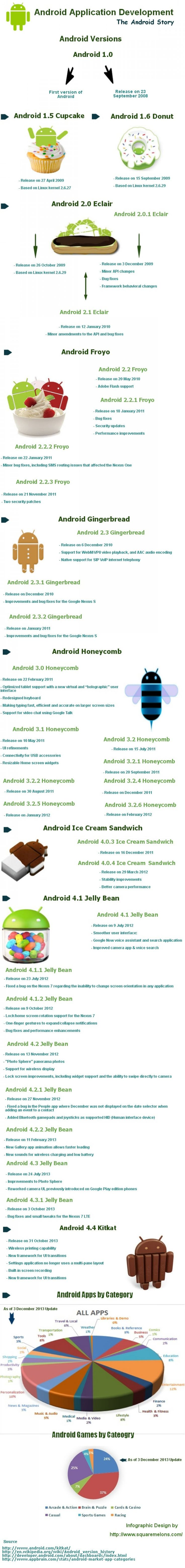 Android #Application #Development | #Android Versions #Infographic