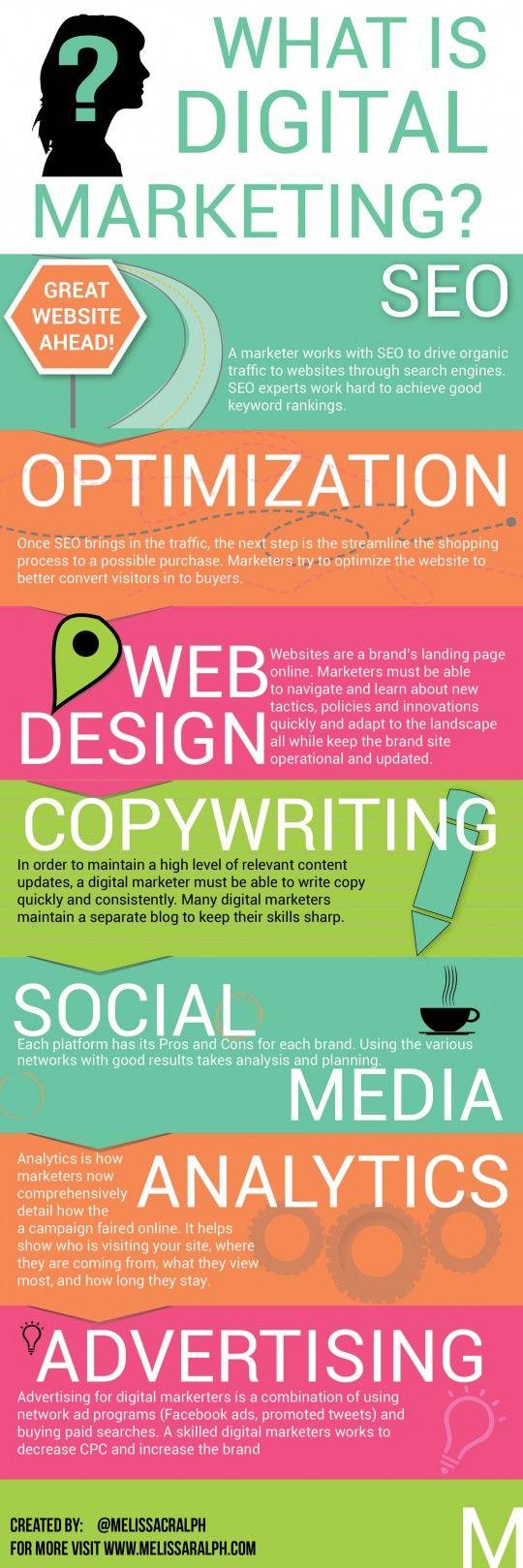 What is Digital #Marketing? www.ranksharks.com