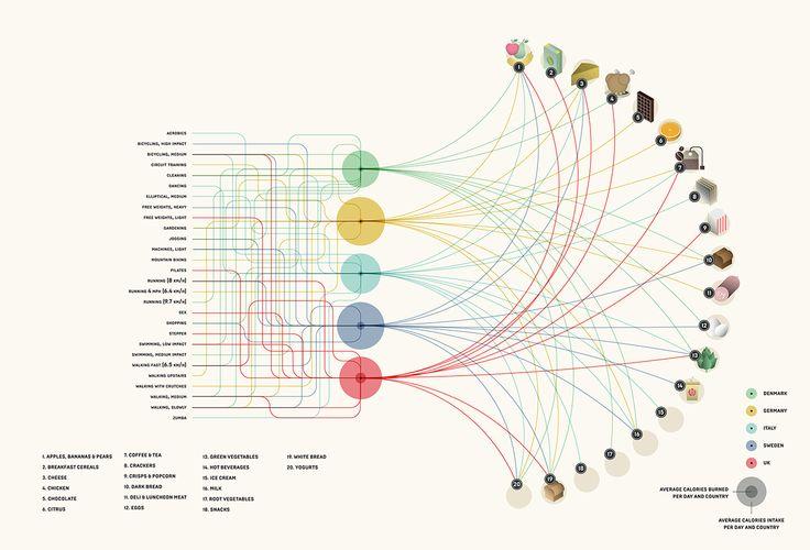 WIRED UK - Eats International - Lifesum on Behance