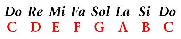 Coro de la Asociación de Antiguos Alumnos y Antiguas Alumnas de Don Bosco: 120 acordes para guitarra