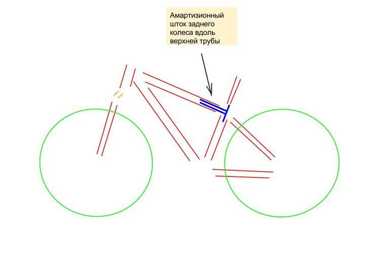 Вот, придумал как сделать амортизатор заднего колеса велосипеда по дизайнерски что-ли...  :-)  Амартизионный шток заднего колеса по/вдоль/внутри верхней трубы, а не под ней/качалкой/жопой.