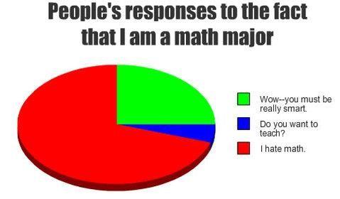 i hate math | Pie Chart Math | Pie Charts | Math Fail ... I Hate Math Image