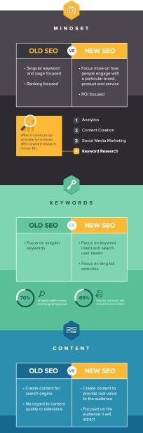 Old #SEO / new SEO. #