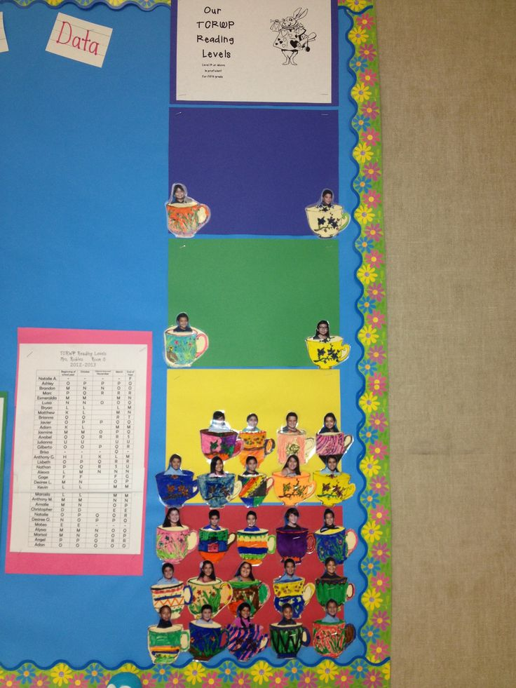 TCRWP reading levels classroom Alice in Wonderland theme