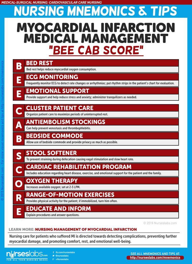 "Myocardial Infarction Nursing Management: ""BEE CAB SCORE"" Cardiovascular Care Nursing Mnemonics and Tips: http://nurseslabs.com/cardiovascular-care-nursing-mnemonics-tips/"