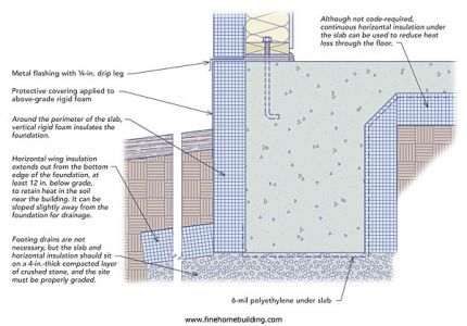 8 best insulated images on pinterest blueprints for for Floating slab foundation cold climates