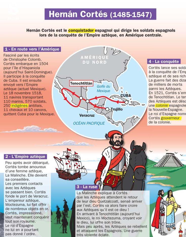 Fiche exposés : Hernán Cortés