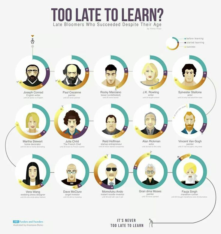 Too late to learn?
