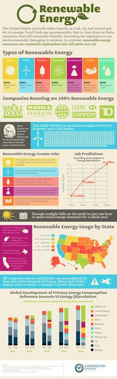 The United States currently relies heavily on coal, oil, and natural gas for its energy. Fossil fuels are nonrenewable, that is, they draw on finite resources that will eventually dwindle, becoming too expensive or too environmentally damaging to retrieve. In contrast, renewable energy resources are constantly replenished and will never run out.  Here's a green energy infograph!