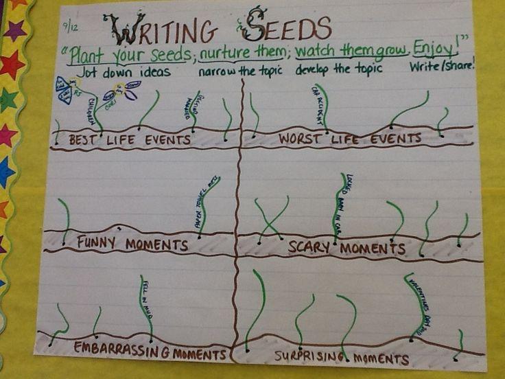 English narrative essay topics