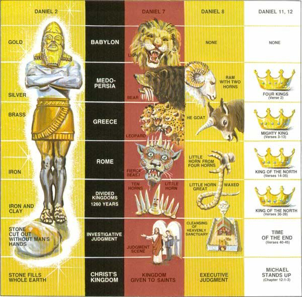 Bible Prophecy. Shivers. We're at the toes btw. 10 toes represent 10 European Nations, weak by mixing cultures and languages, just like the iron and clay cannot mix. Amazing stuff.