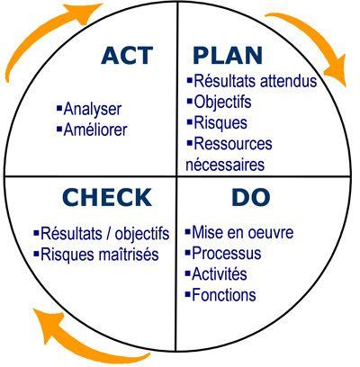 Management de projets (7) : Projet et qualité, de nombreux points communs !