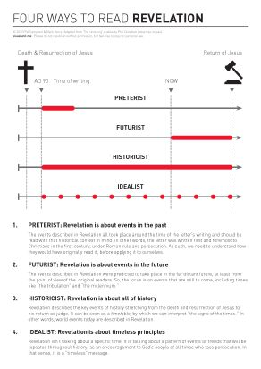 14 best eschatology end time study and prophecy images on an infographic showing 4 ways of reading the book of revelation fandeluxe Images