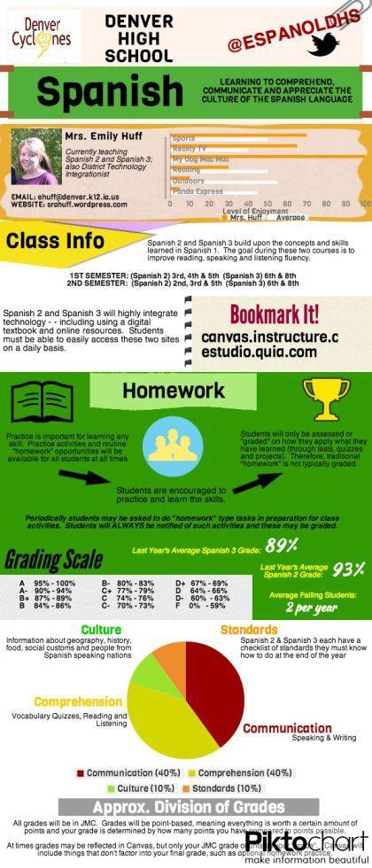 Infographic Syllabus Spanish Curriculum Pinterest Spanish