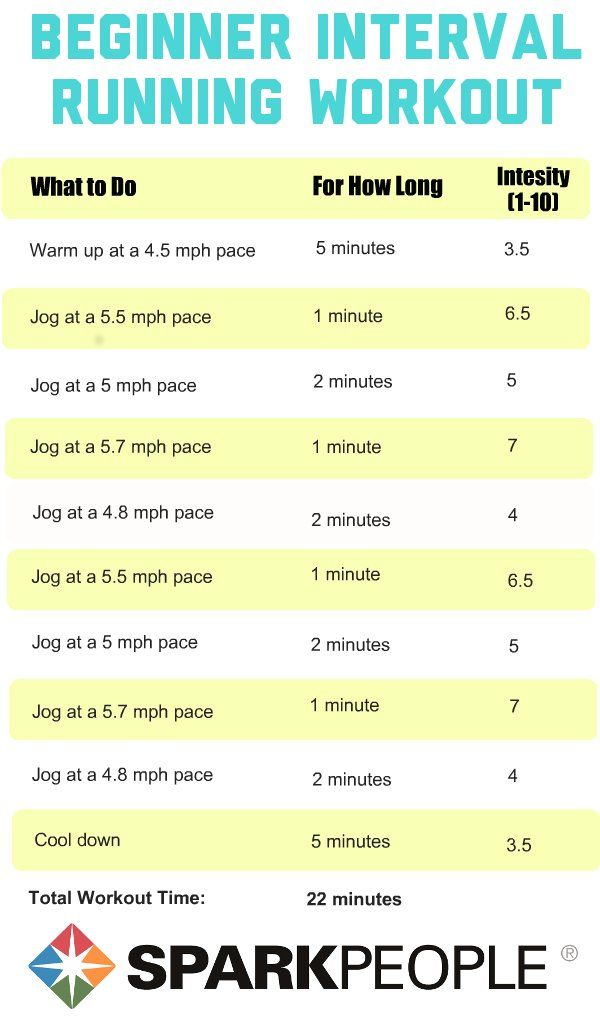 Interval Running Workout Plan for Beginners: #FitFluential via Spark People