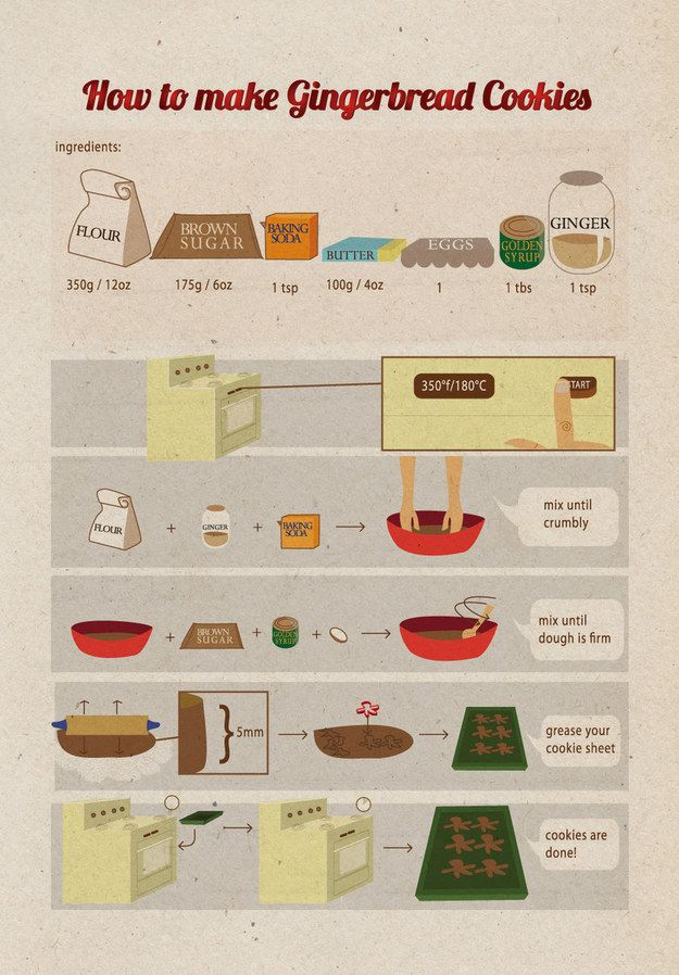This gingerbread cookie recipe chart: