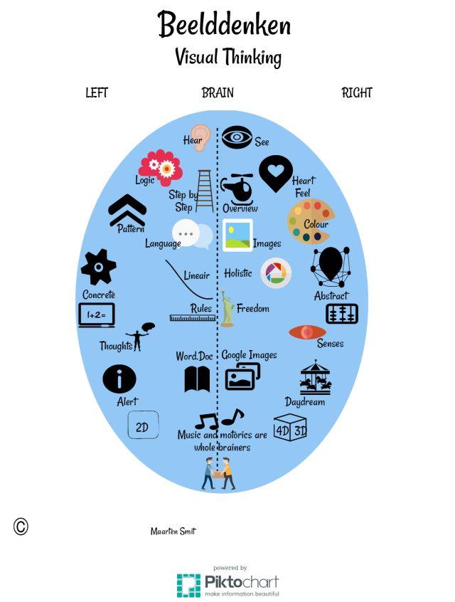 Infographic Visual Thinking