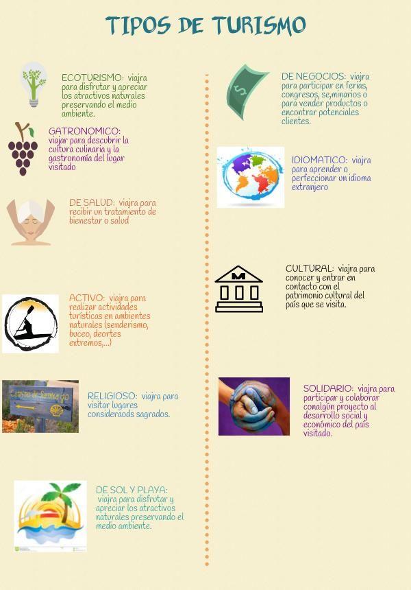 Los tipos de turismo | Piktochart Visual Editor