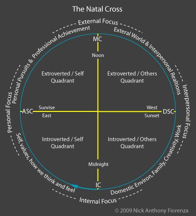 The Natal Cross In Your Birth Chart And What Each Section Or