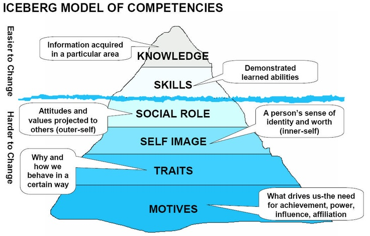 Iceberg Model of Competencies