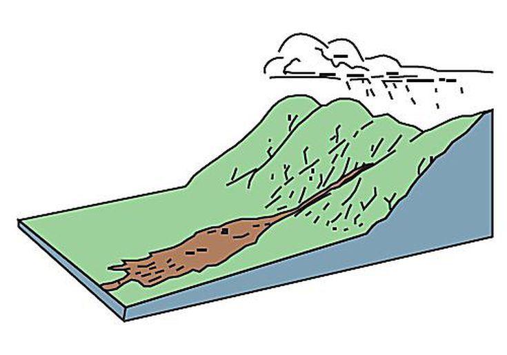 Landslides Landslide Disaster Preparedness Home Repair