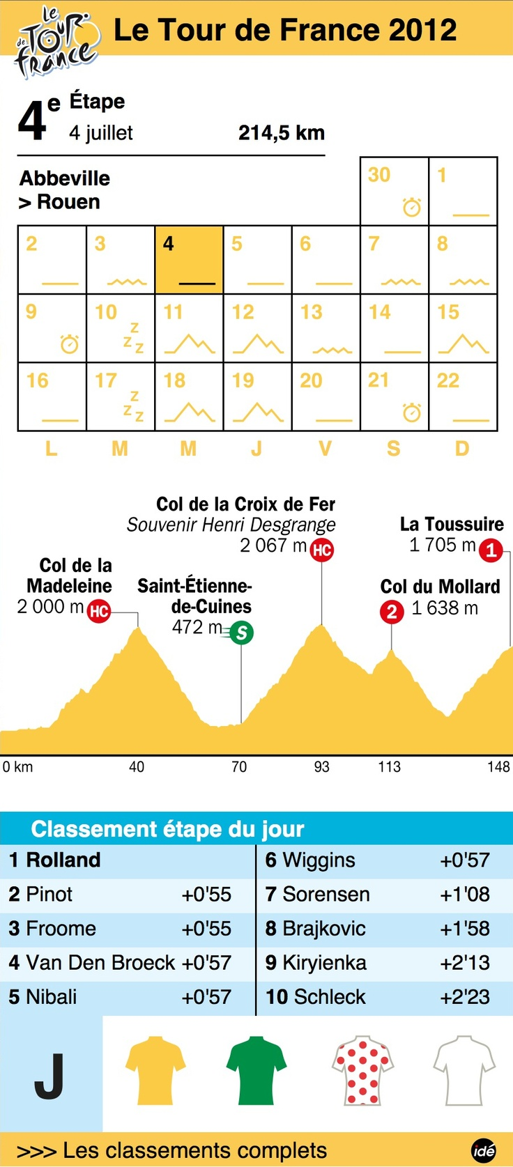 Widget calendrier / résultats Tour de France 2012 - Sud Ouest