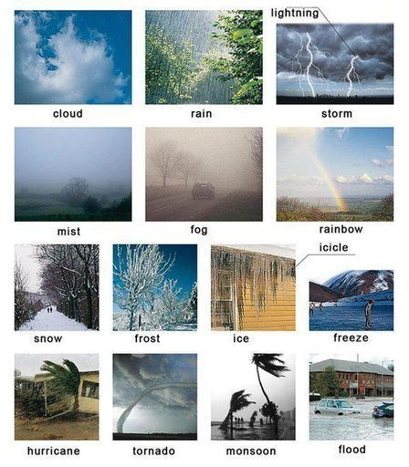 English weather learning to ask questions and answering them lesson | Learning Basic English, to Advanced Over 700 On-Line Lessons and Exercises Free | Scoop.it