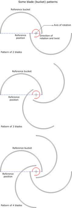 Eng. Shady Mohsen blog: Methods of obtaining uniform (smooth) torque in Savonius wind turbine